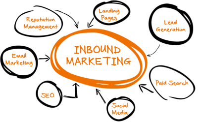 Expert Advice: How to get more qualified leads through inbound marketing